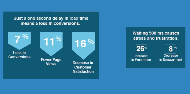Loadstorm infographic: Why website speed matters a lot,